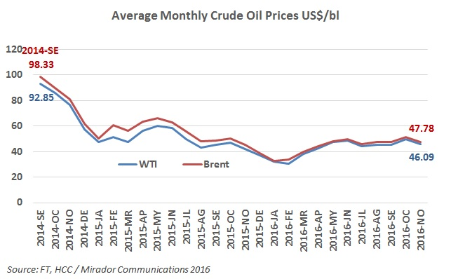 Crude Oil Prices « Hydrocarbons Colombia