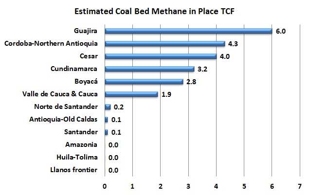 Vice-minister of Energy highlights coal bed methane opportunity