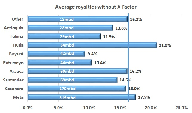 Average Colombian Royalties are not 20 percent