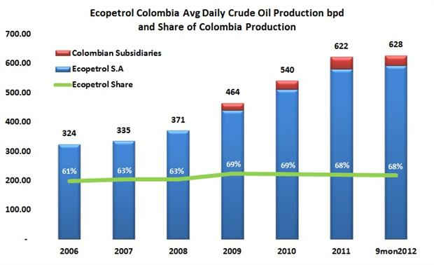 Ecopetrol reports 3Q12 profits down 22.6% over 2011 — flat revenues, higher maintenance