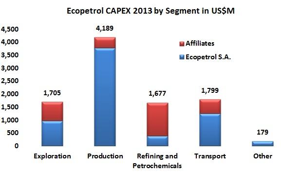 Ecopetrol bets big outside Colombia