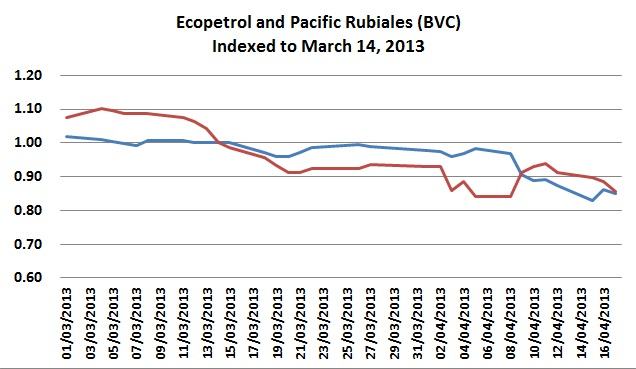 Are Ecopetrol and Pacific Rubiales really ships passing in the night