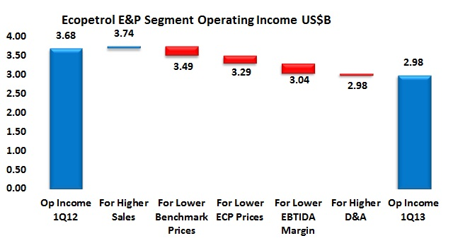Ecopetrol 1Q13 results: general causes or special causes?