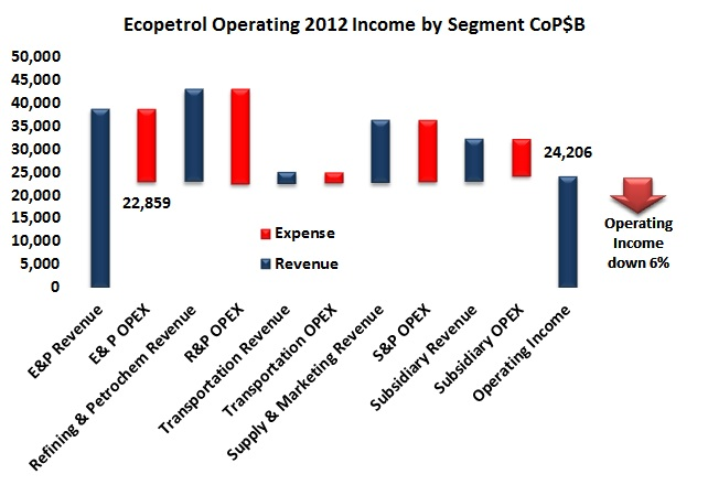 Ecopetrol – and Colombia – maybe better to leave 2012 behind