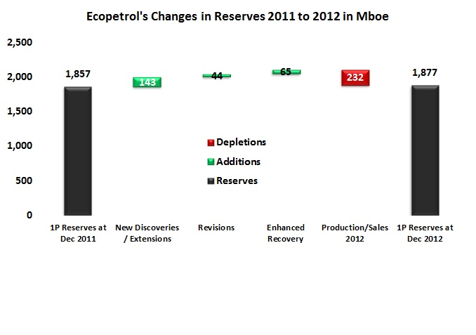 Ecopetrol's reserve growth slows to a crawl