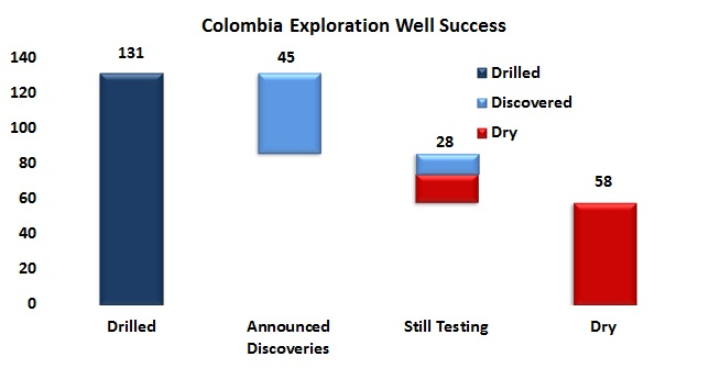 ANH's Cabrales says 2012 was a good year for exploration