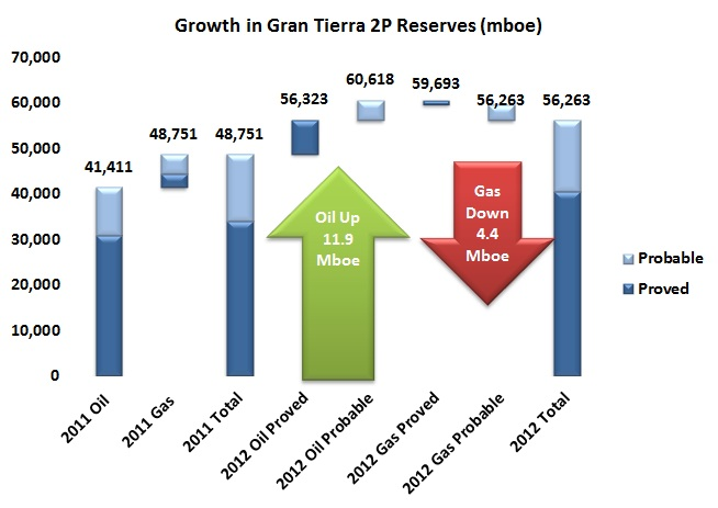 More oil is good news for Gran Tierra 2012 estimated reserves