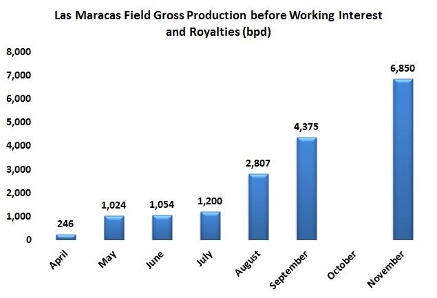 Petroamerica and Parex make noise in Las Maracas field