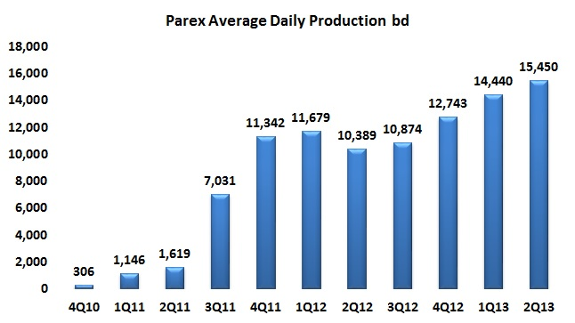 Parex publishes good news for shareholders and the country