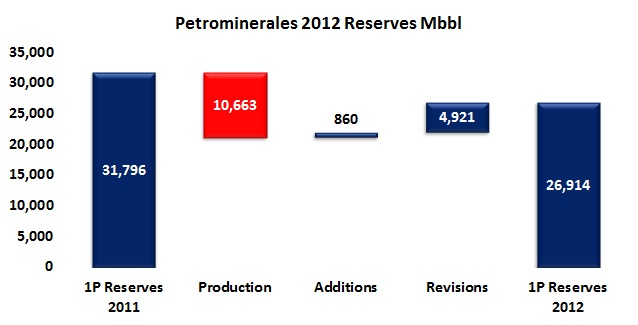 A forgetable 2012 for Petrominerales