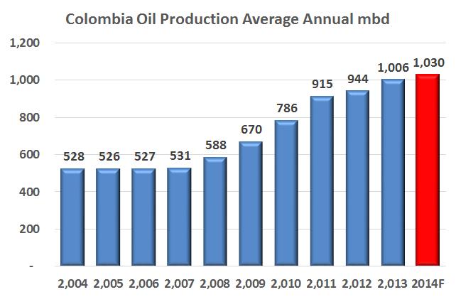 Glass half full or glass half empty: Crude oil production 2013
