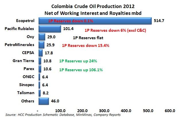 MinMinas says oil reserves up 5.2 percent, gas up 5.7 percent