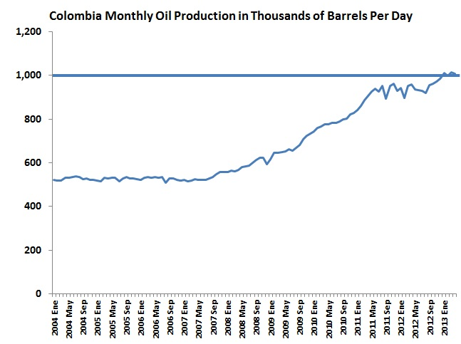 Crude oil production above 1Mbd for second month in a row