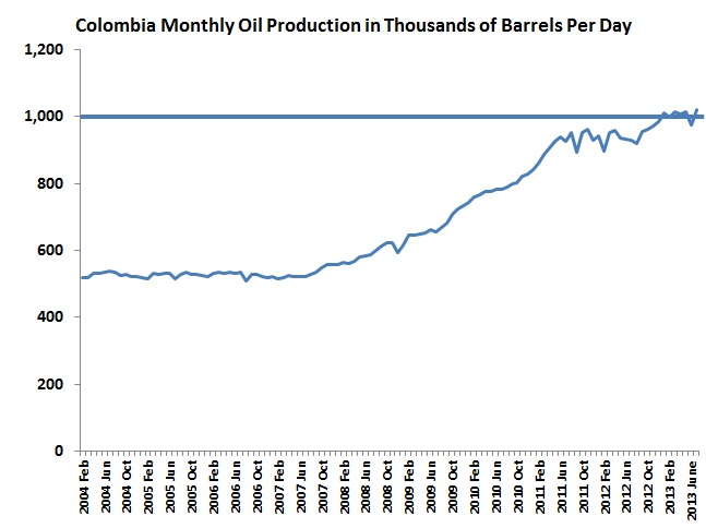 Despite conflicts on the ground, July production hits new record
