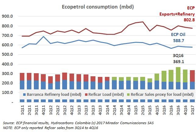 Ecopetrol's refining activity drops again