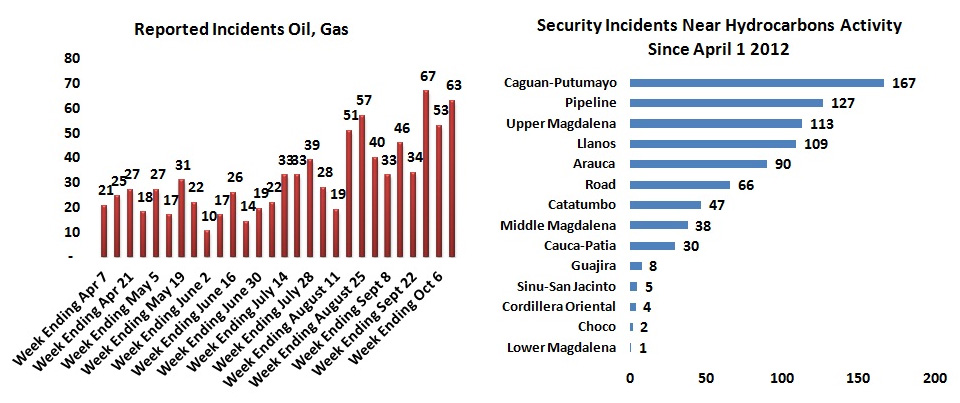 Security summary for week ending October 13, 2012