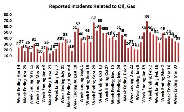 Difficult week for guerrilla attacks but away from hydrocarbons areas