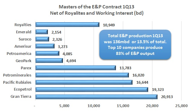 Masters of the E&P Contract