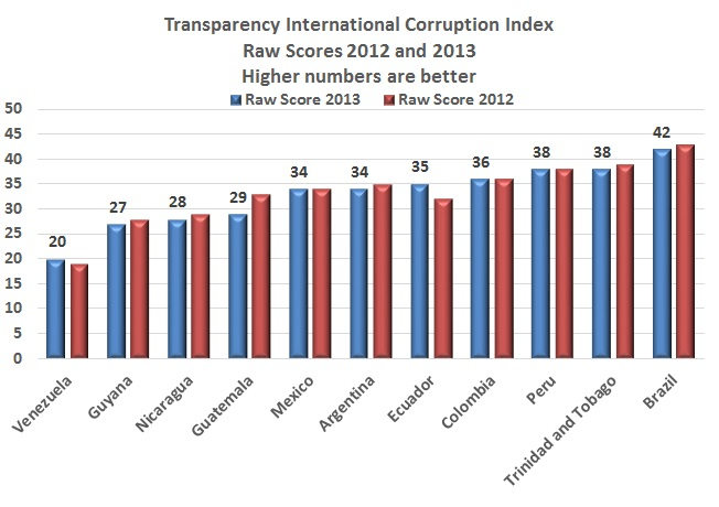 Colombia still among LA's best in Transparency International corruption index