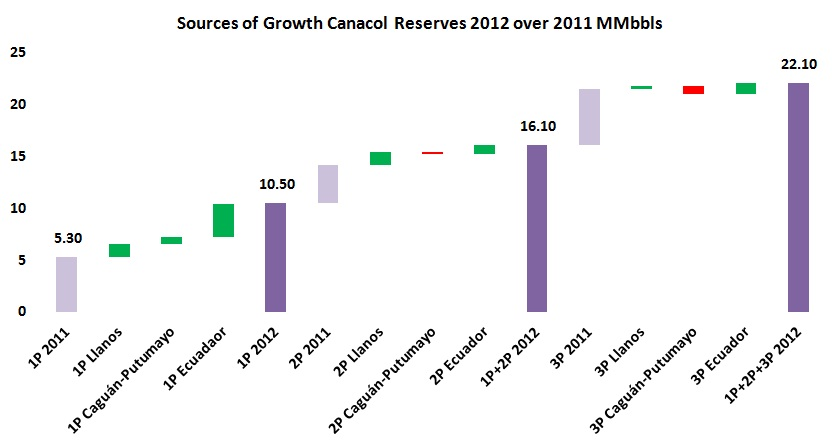 Canacol reserves in Colombia increase 38%