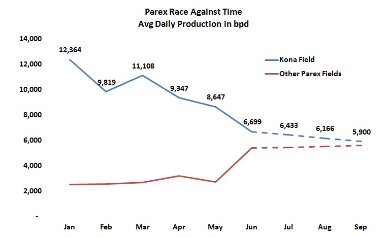 Parex updates Colombia operations, confirms guidance of 13-14,000bpd by year end