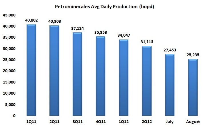 Petrominerales reports lower August production, exploration update