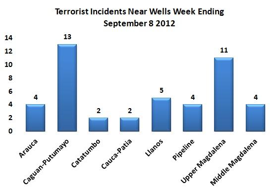 Security Summary for week ending September 15, 2012