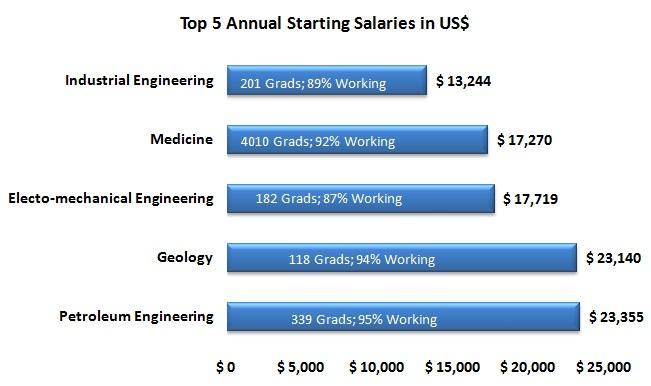 Petroleum engineers best paid grads in 2011