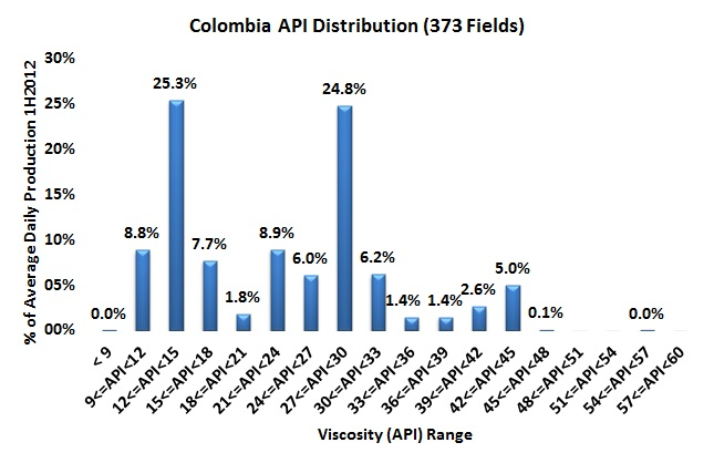 The Thick and Thin of Colombian Oil