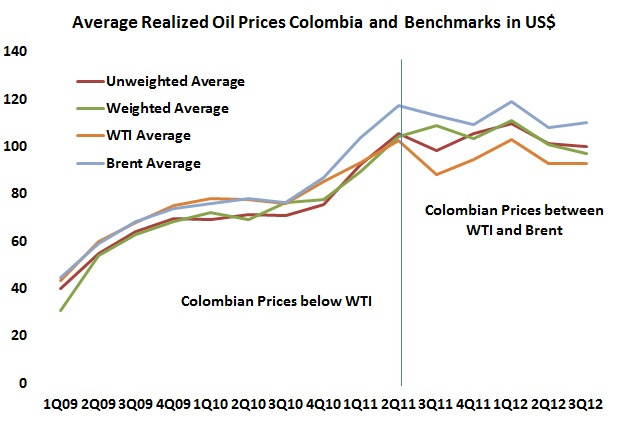Colombian oil prices, WTI and Brent