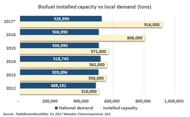 Biodiesel production is enough