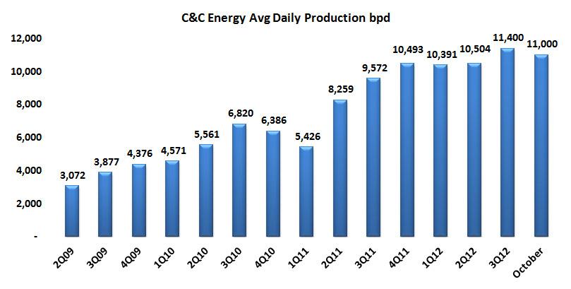 C & C Energia reports improved 3Q12 production