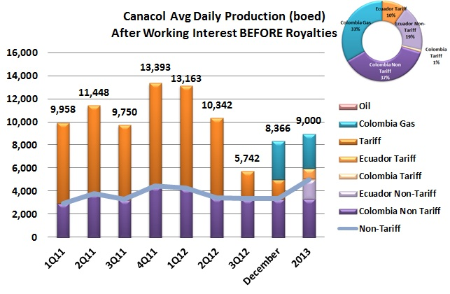 Canacol announces higher non-tariff production for 2013