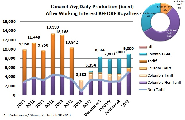 Updating our view of Canacol Production 2013