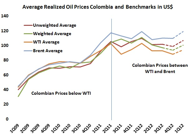 Colombian oil prices could be up this quarter.