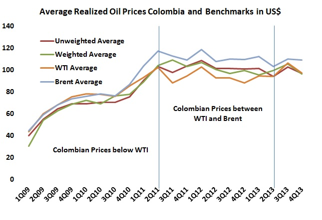 Implicit transport costs weigh down average realized oil prices