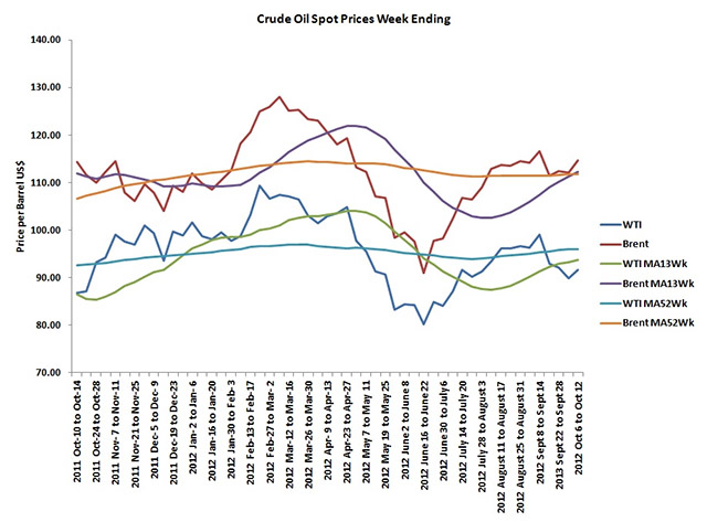 Crude Oil Price Trends Week ending October 12 2012