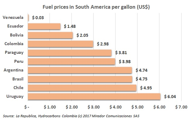 Colombia ranks 4th among the countries with cheapest fuel prices in the region