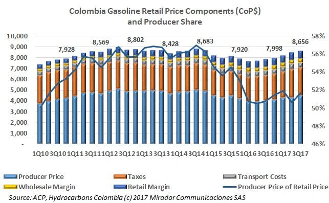 Fuel prices controversy