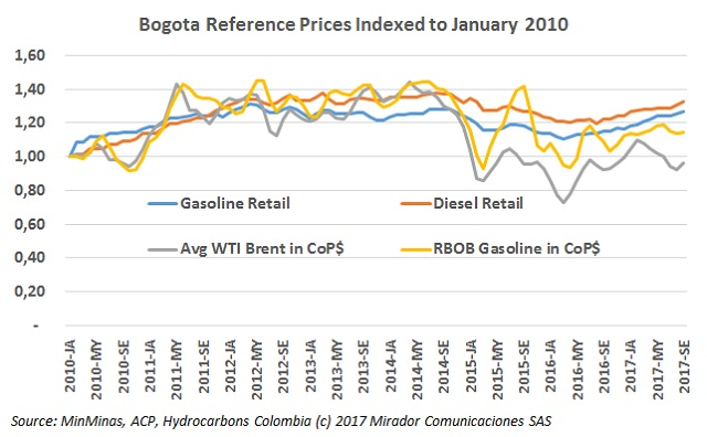 Harvey increases fuel prices in Colombia