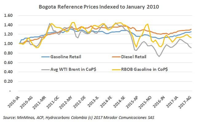 MinMinas increases fuel prices