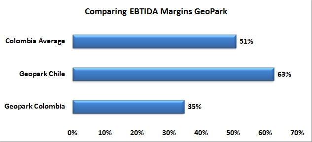 GeoPark Colombia needs to improve margins