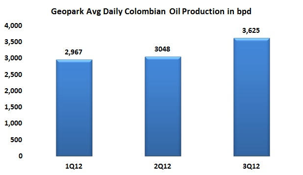 GeoPark reports increased Colombian production – 19% sequential growth