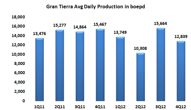 Gran Tierra hurting in 4Q12 from TransAndino problems