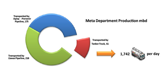 Crude Oil Transport Challenges in the Department of Meta