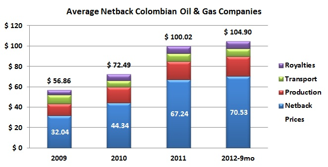 Netbacks Growing Faster Than Prices
