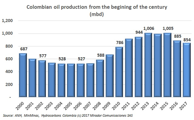 Oil production in 2017