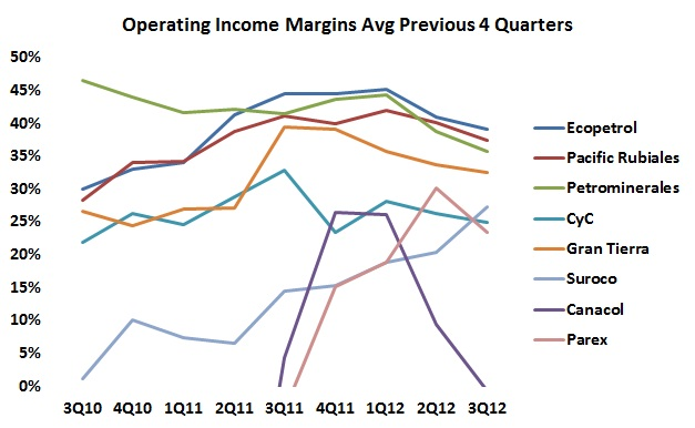 Margins continue to fall