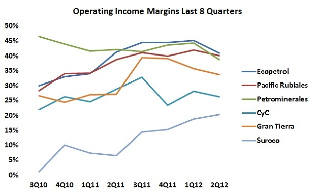 Operating Income Margins on the wrong trend
