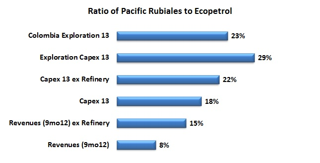 Pacific Rubiales will invest more comparatively than Ecopetrol in 2013